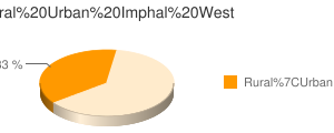 Imphal West census population